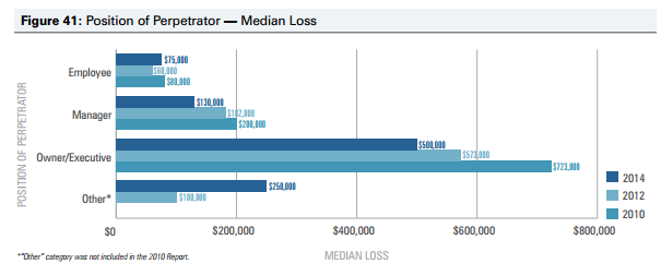 infographic bar chart position of perpetrator median loss