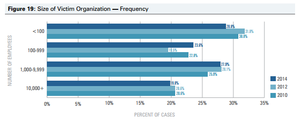 infographic bar chart size of victim organization frequency