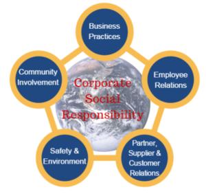 illustration corporate social responsibility