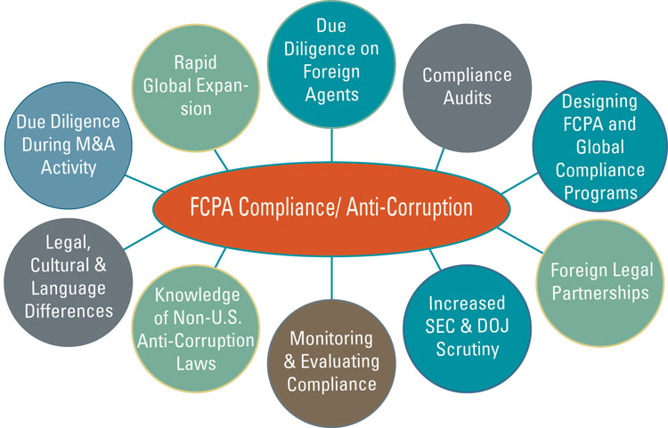 illustration about FCPA compliance
