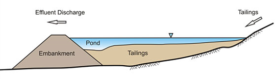 illustration of what a tailings pond is