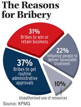 infographic pie chart reasons for bribery