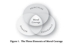 illustration moral courage