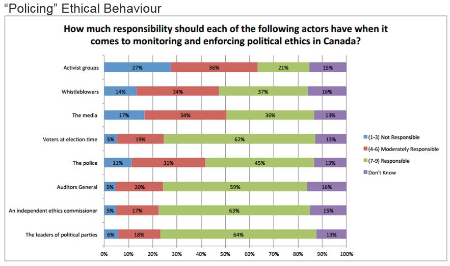 Whistleblowers on Ethics and Politics