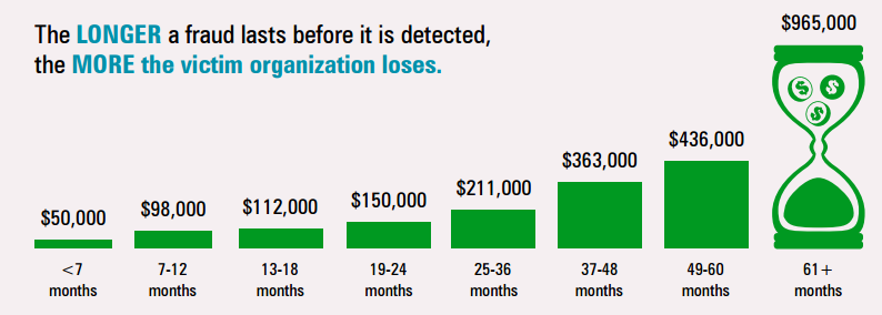 Organizations with ethics reporting hotlines were much more likely to catch fraud by a tip