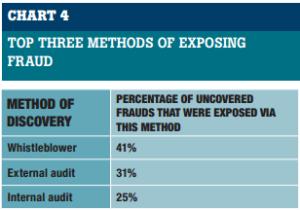 Whistleblower tips catch fraud